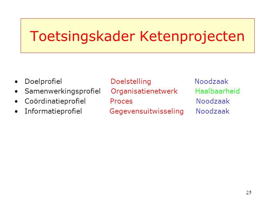 Toetsingskader Ketenprojecten