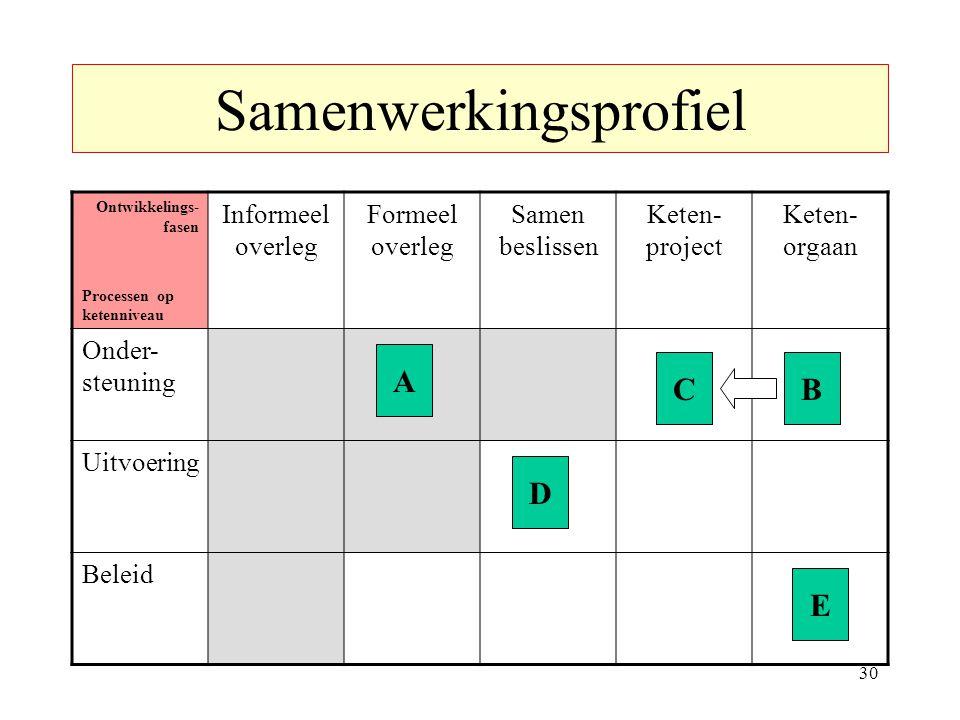 Samenwerkingsprofiel