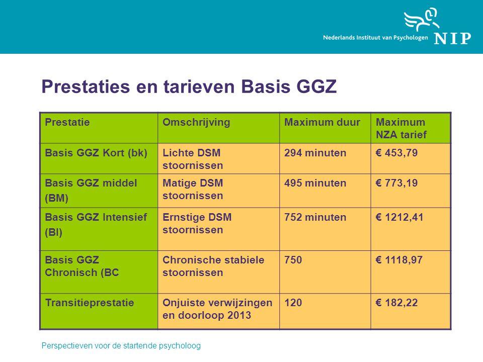Prestaties en tarieven Basis GGZ