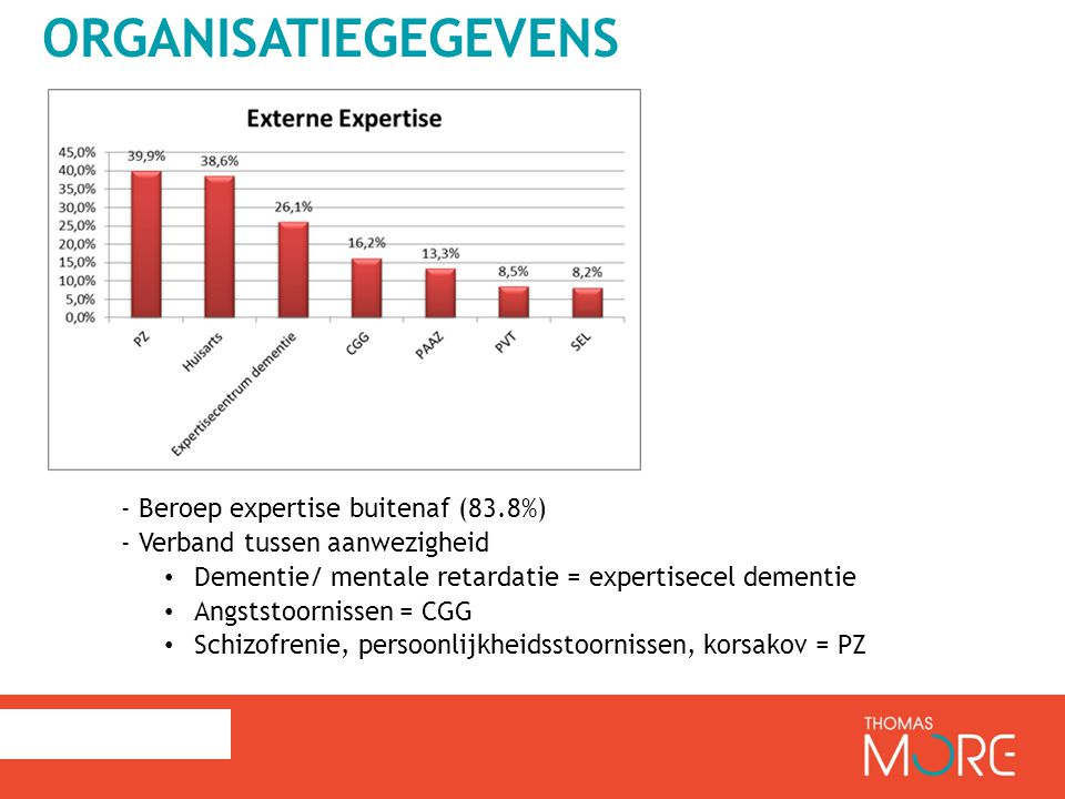 Organisatiegegevens - Beroep expertise buitenaf (83.8%)