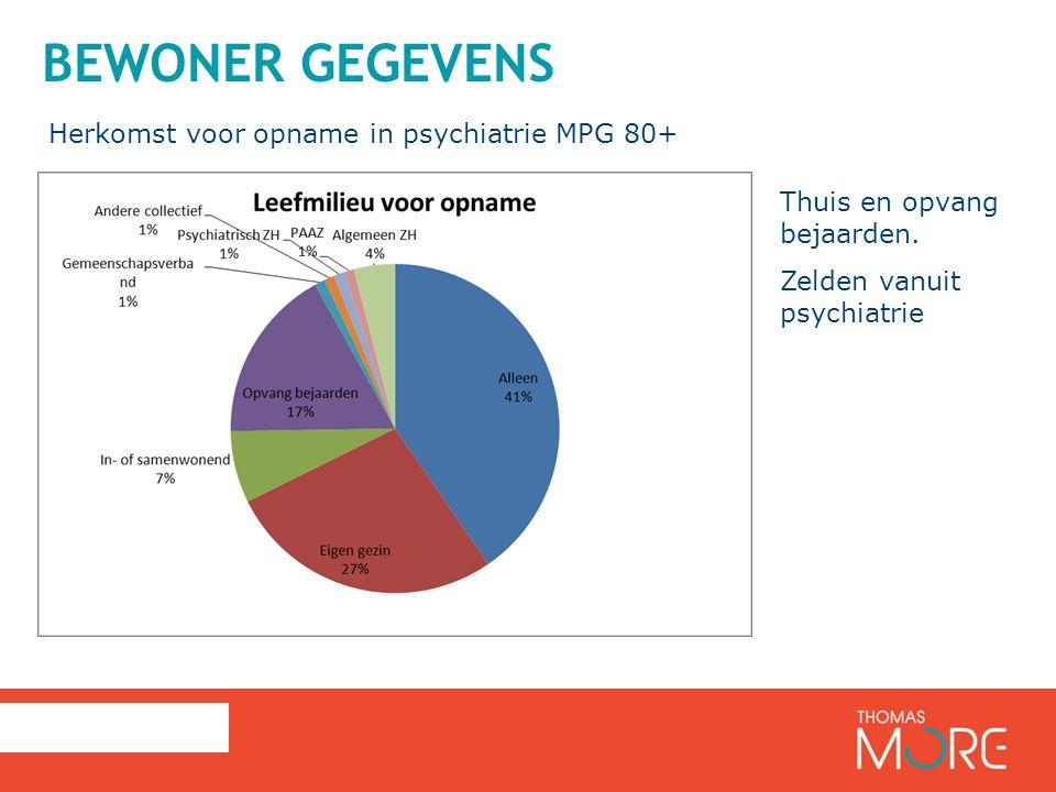 Bewoner gegevens Herkomst voor opname in psychiatrie MPG 80+