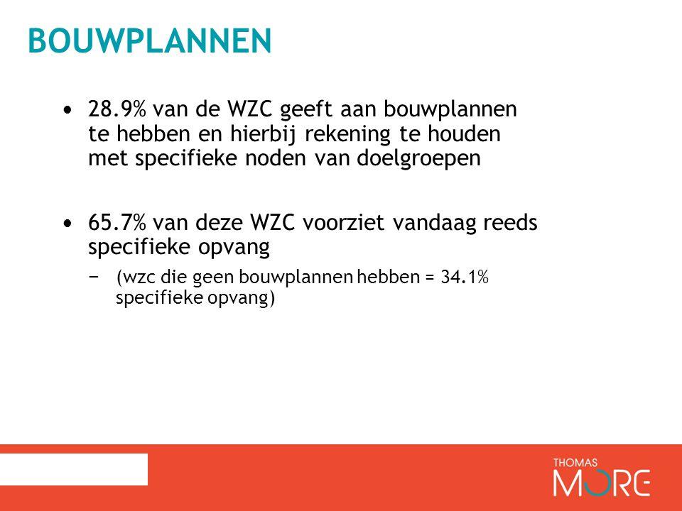 Bouwplannen 28.9% van de WZC geeft aan bouwplannen te hebben en hierbij rekening te houden met specifieke noden van doelgroepen.