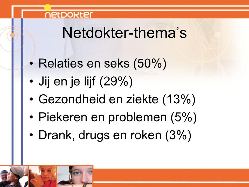 Netdokter-thema's Relaties en seks (50%) Jij en je lijf (29%)