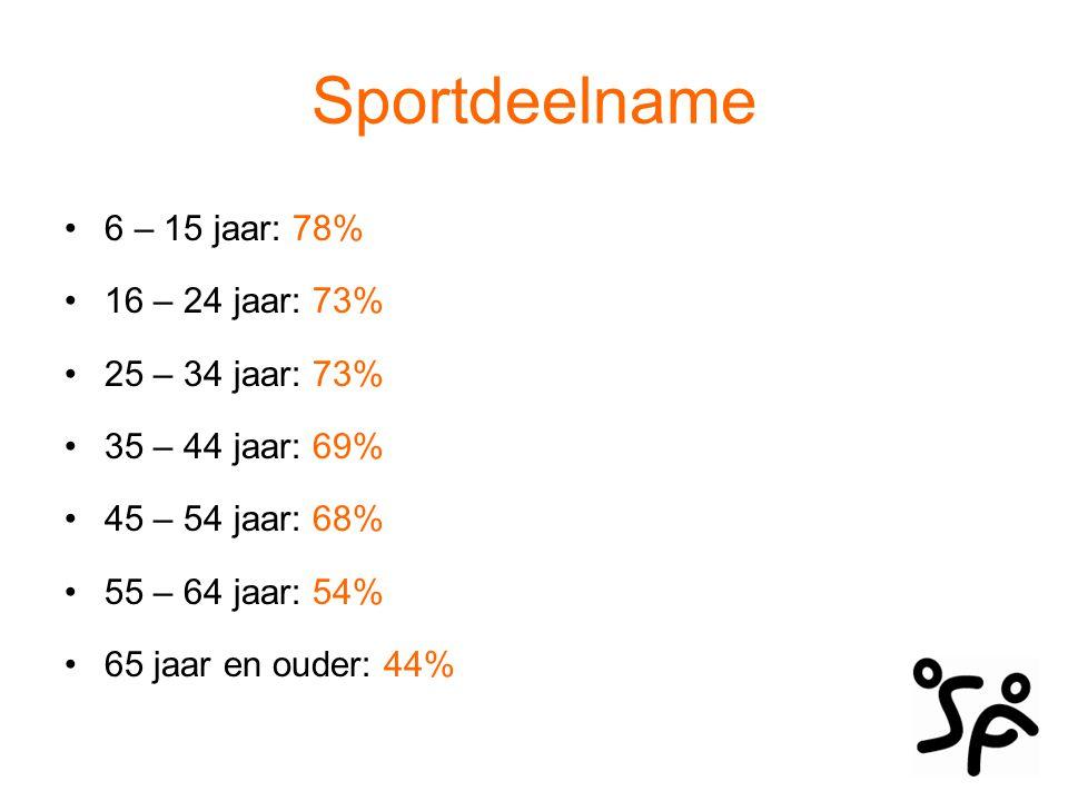 Sportdeelname 6 – 15 jaar: 78% 16 – 24 jaar: 73% 25 – 34 jaar: 73%