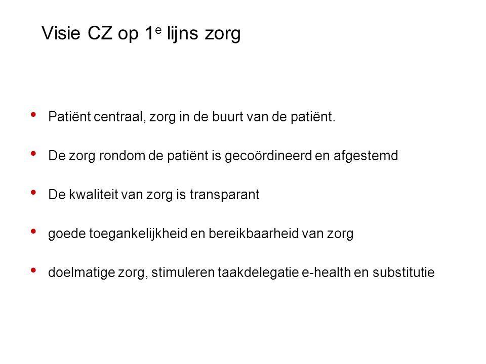 Visie CZ op 1e lijns zorg Patiënt centraal, zorg in de buurt van de patiënt. De zorg rondom de patiënt is gecoördineerd en afgestemd.
