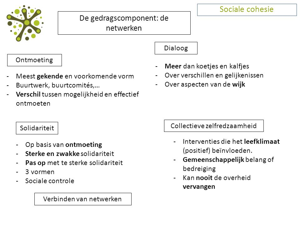 Sociale cohesie De gedragscomponent: de netwerken Dialoog Ontmoeting