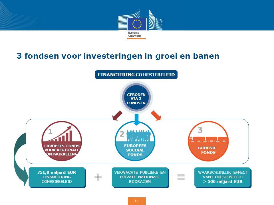 3 fondsen voor investeringen in groei en banen