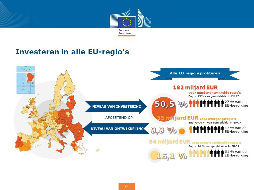 Investeren in alle EU-regio's