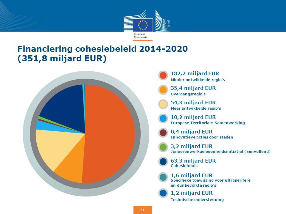 Financiering cohesiebeleid 2014-2020 (351,8 miljard EUR)