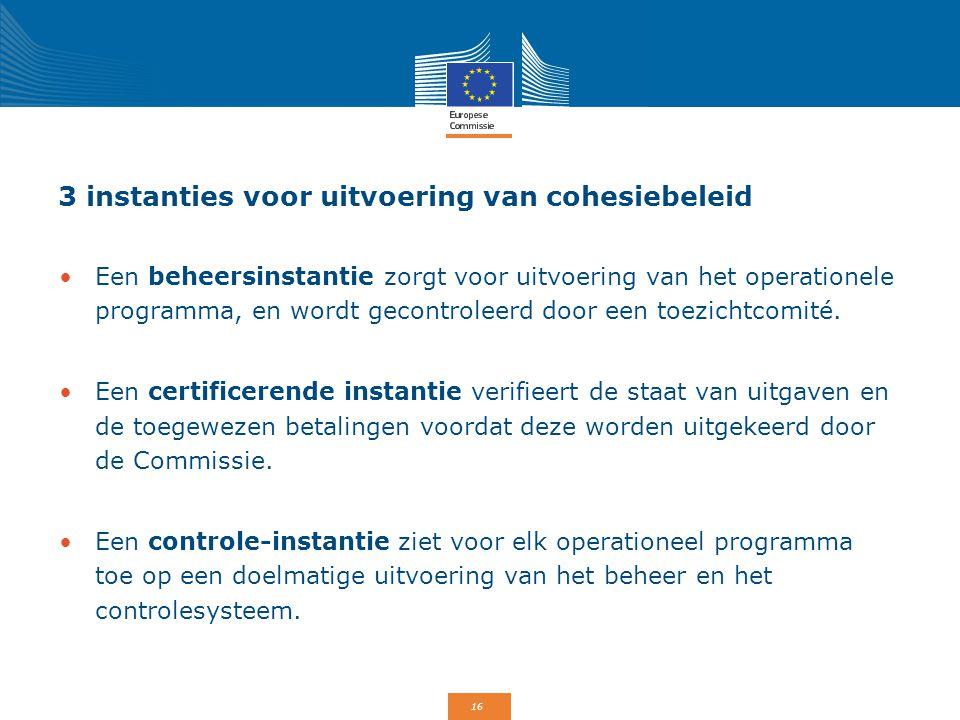 3 instanties voor uitvoering van cohesiebeleid