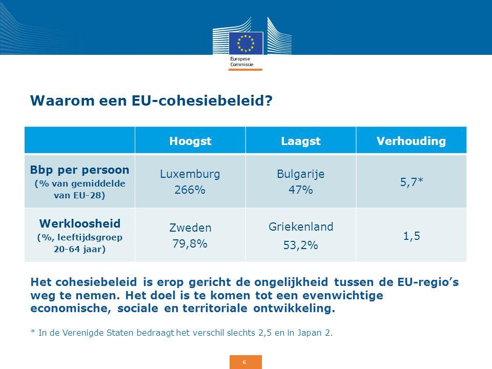 Waarom een EU-cohesiebeleid