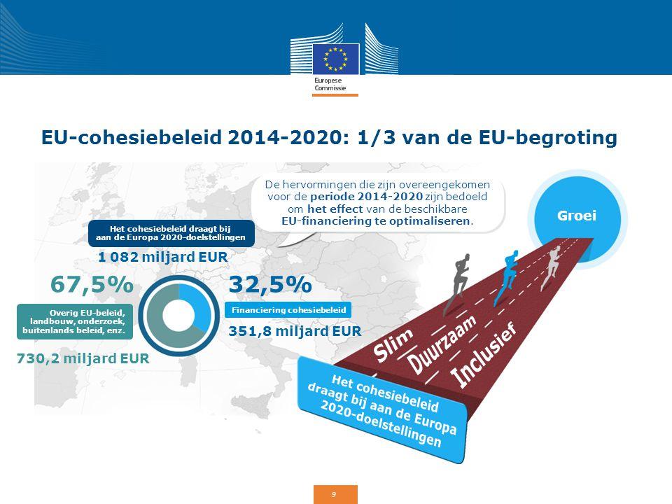 EU-cohesiebeleid 2014-2020: 1/3 van de EU-begroting