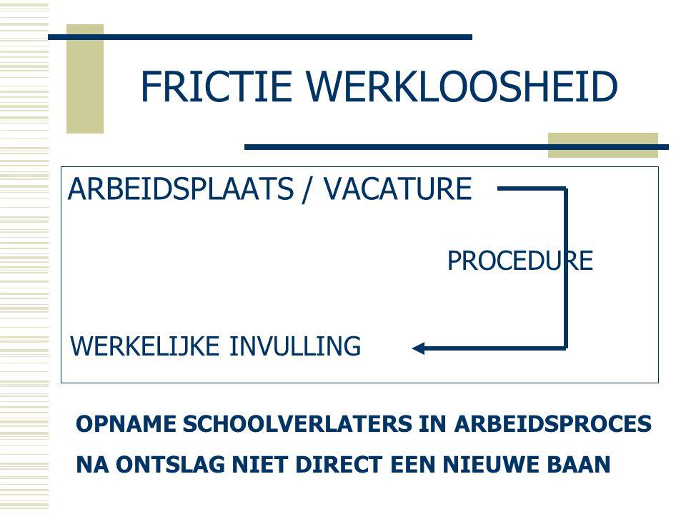 FRICTIE WERKLOOSHEID ARBEIDSPLAATS / VACATURE PROCEDURE