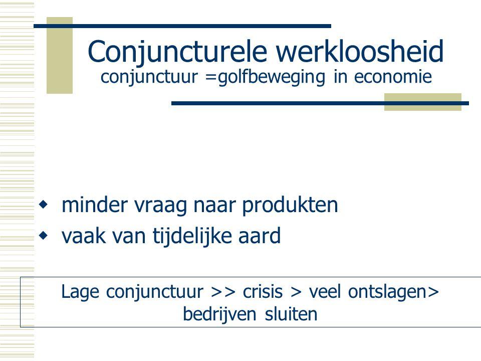Conjuncturele werkloosheid conjunctuur =golfbeweging in economie