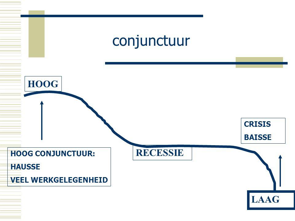 conjunctuur HOOG RECESSIE LAAG CRISIS BAISSE HOOG CONJUNCTUUR: HAUSSE