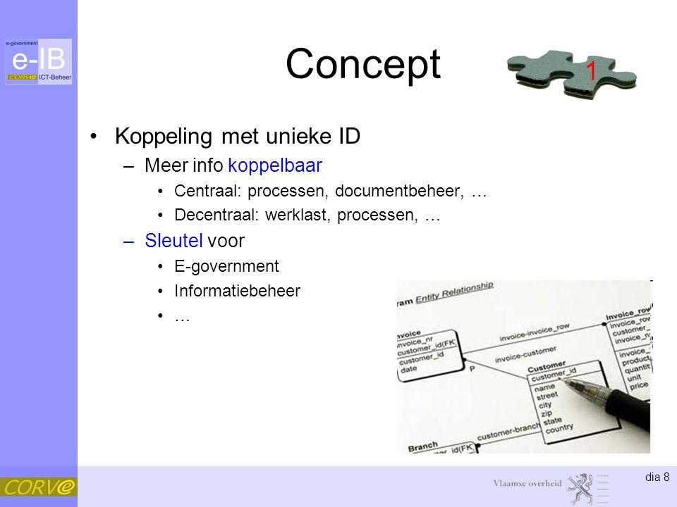 Concept 1 Koppeling met unieke ID Meer info koppelbaar Sleutel voor