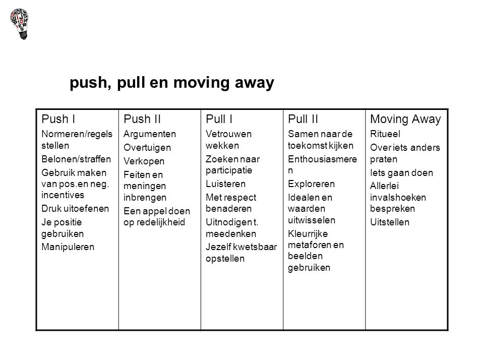 push, pull en moving away