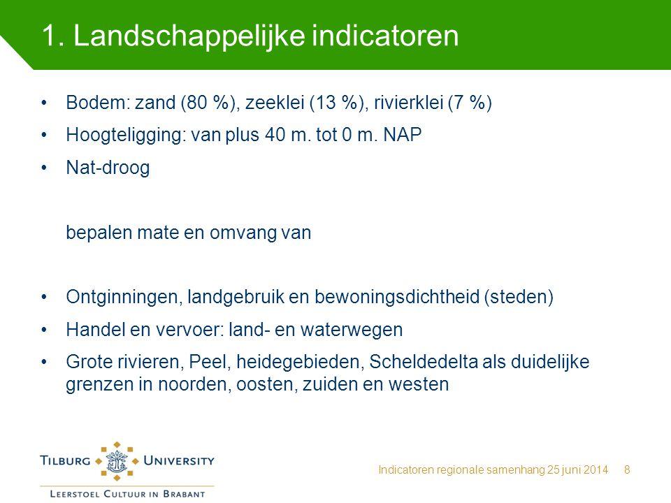 1. Landschappelijke indicatoren