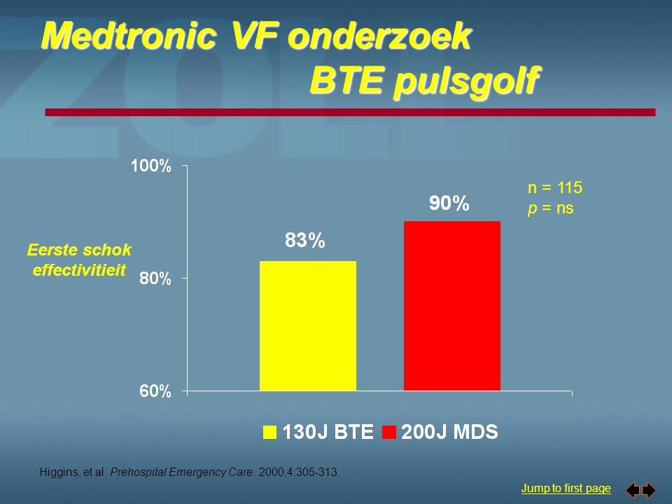 Medtronic VF onderzoek BTE pulsgolf