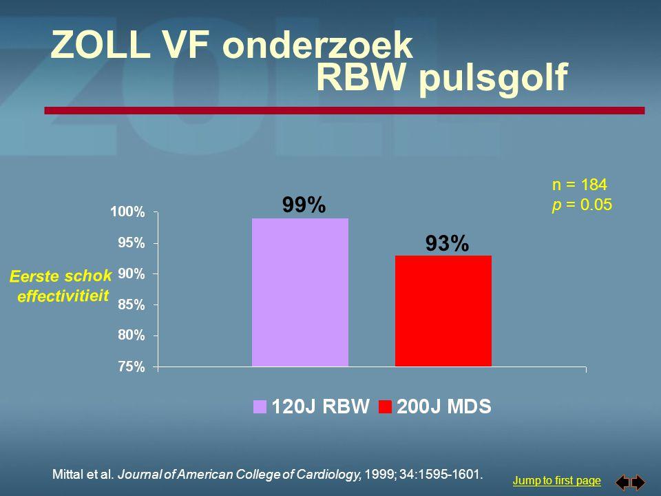 ZOLL VF onderzoek RBW pulsgolf