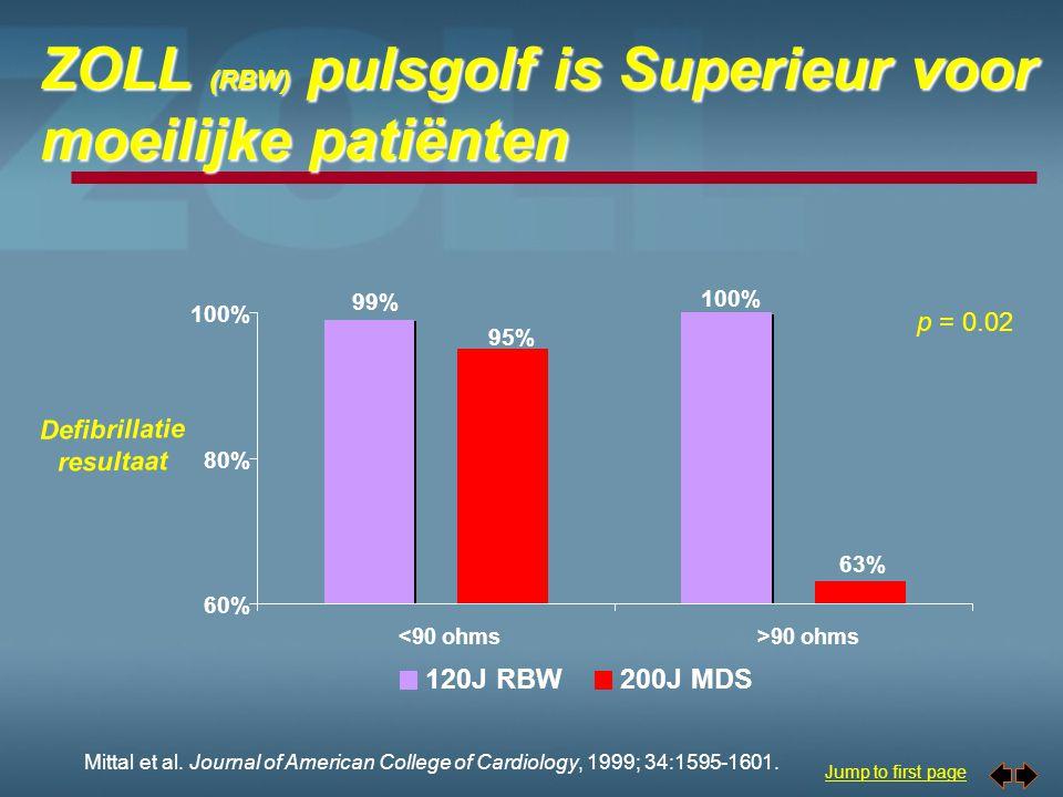 ZOLL (RBW) pulsgolf is Superieur voor moeilijke patiënten