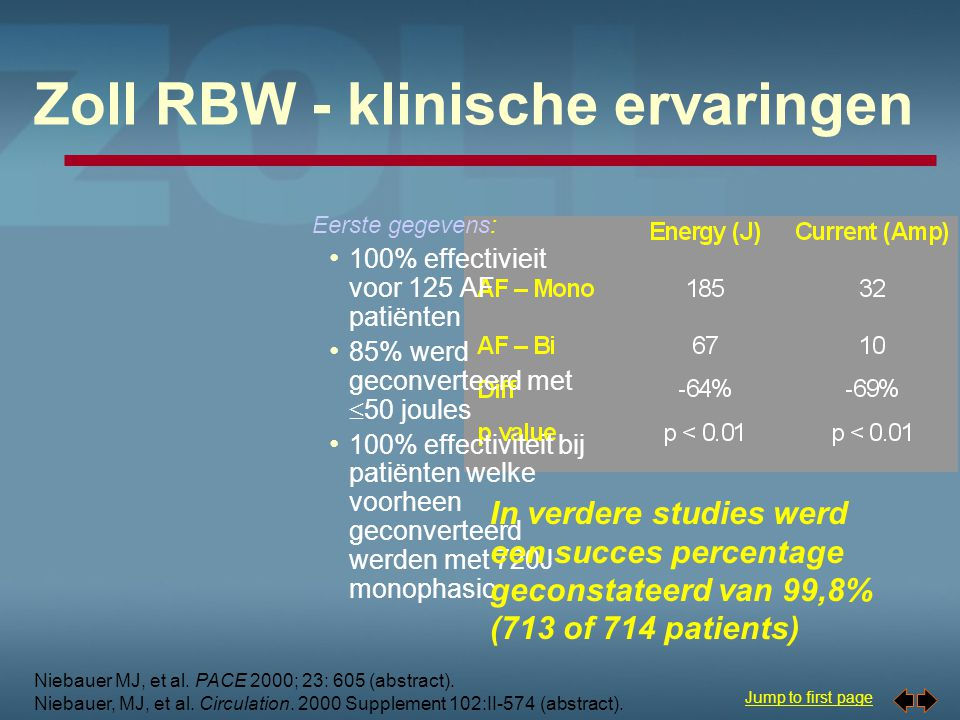 Zoll RBW - klinische ervaringen