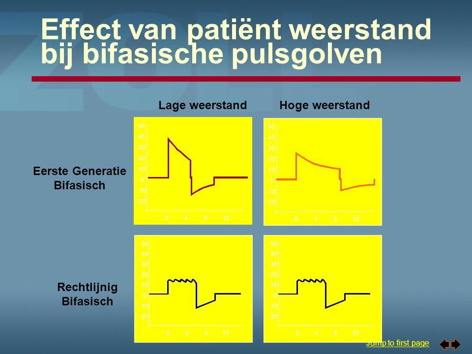 Effect van patiënt weerstand bij bifasische pulsgolven