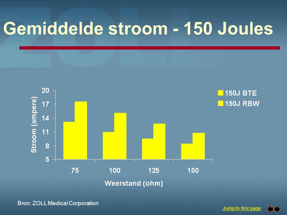 Gemiddelde stroom - 150 Joules