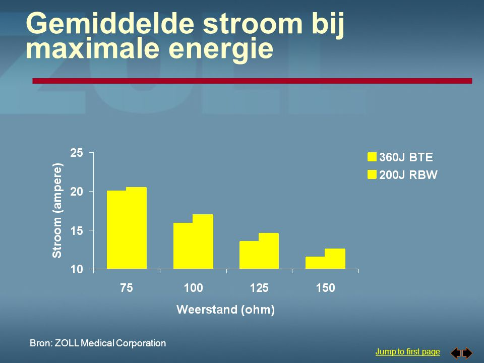 Gemiddelde stroom bij maximale energie