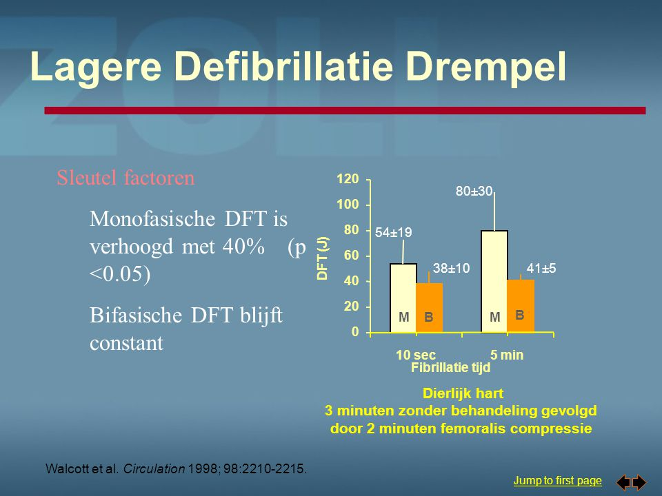 Lagere Defibrillatie Drempel
