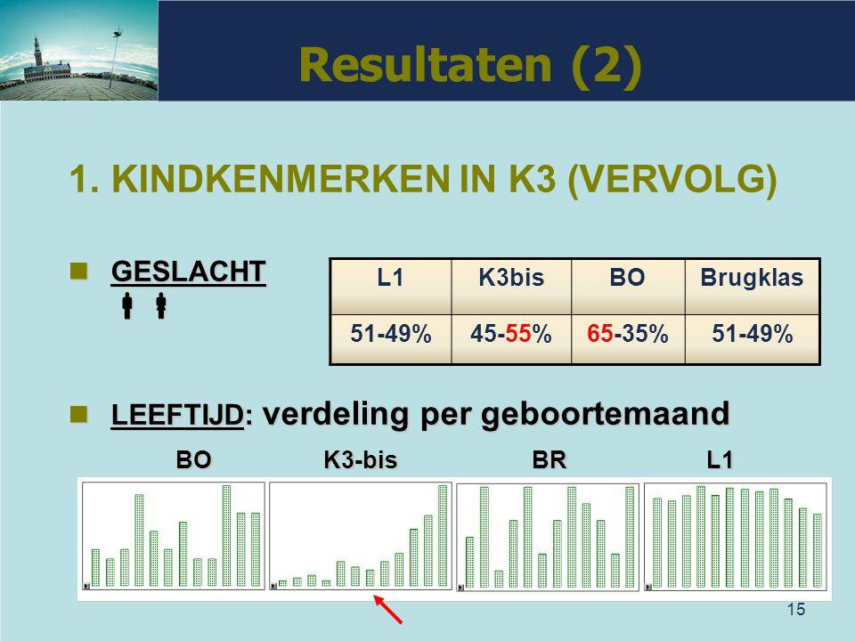 Resultaten (2) KINDKENMERKEN IN K3 (VERVOLG)  BO K3-bis BR L1
