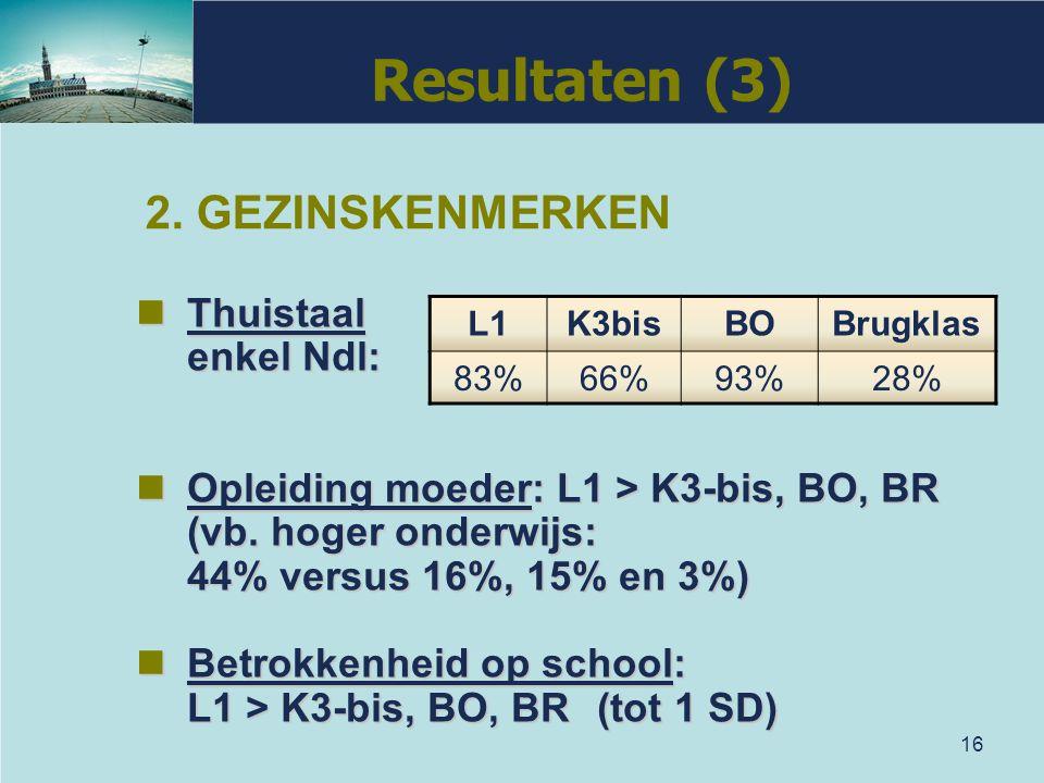 Resultaten (3) 2. GEZINSKENMERKEN Thuistaal enkel Ndl: