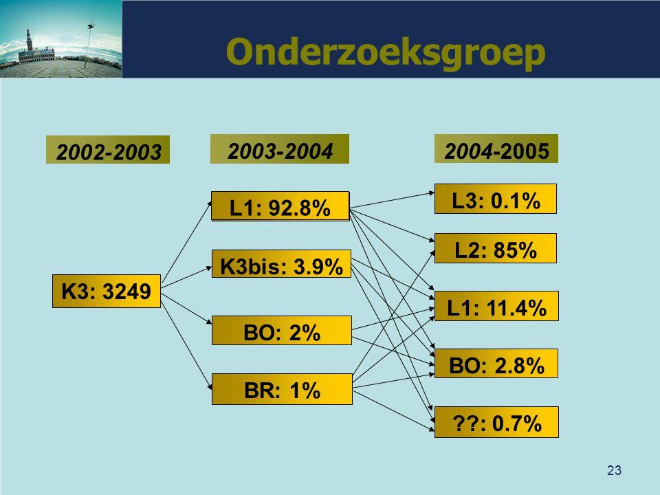 Onderzoeksgroep 2002-2003 2003-2004 2004-2005 L3: 0.1% L1: 92.8%