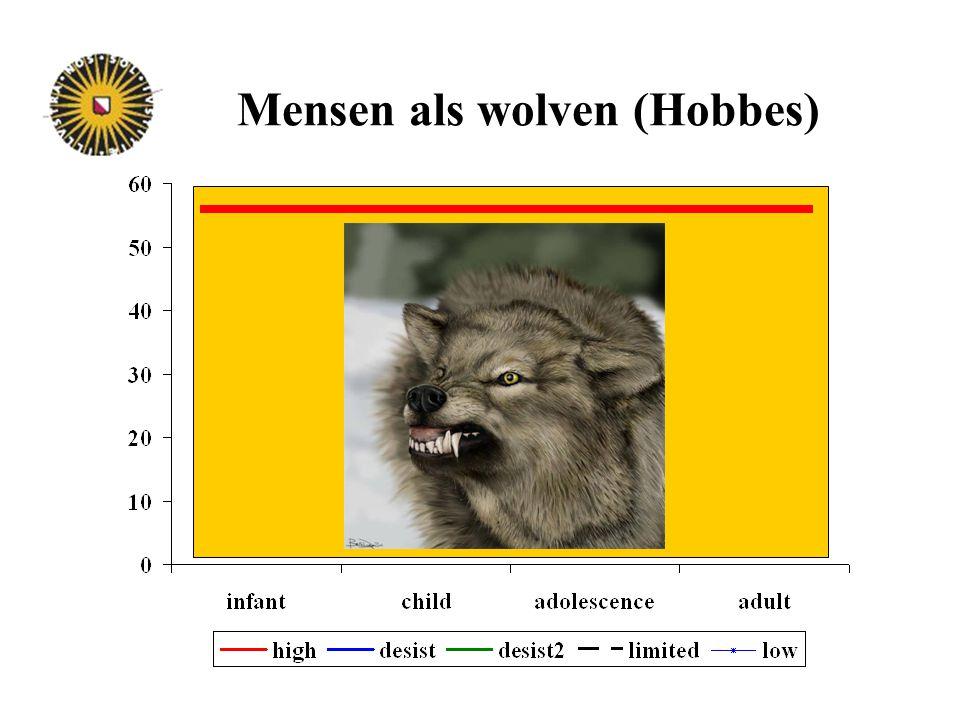 Mensen als wolven (Hobbes)