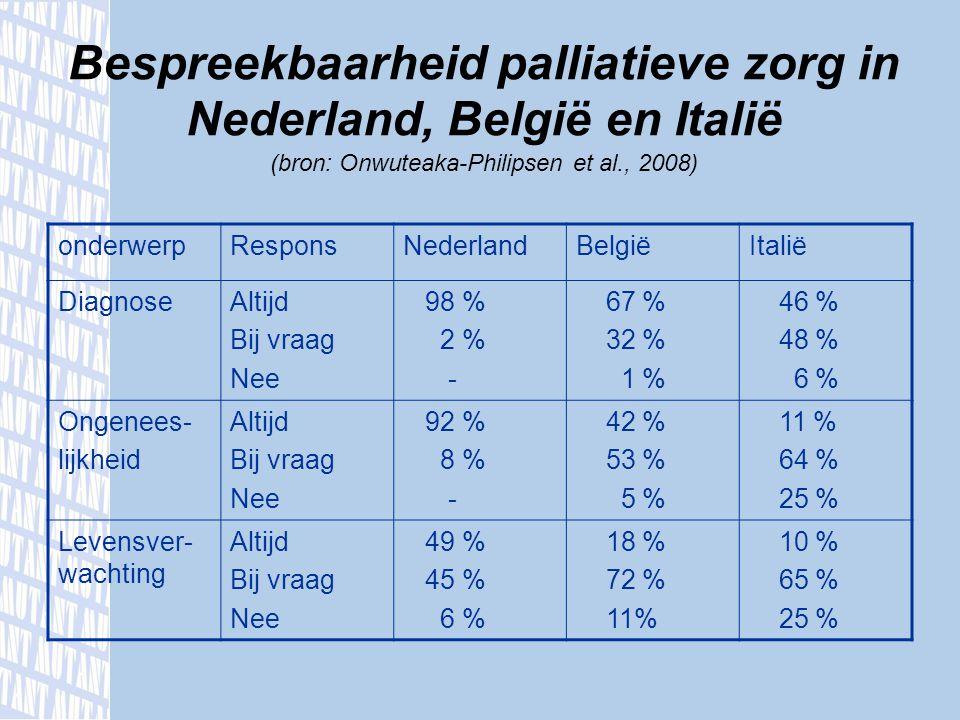 Bespreekbaarheid palliatieve zorg in Nederland, België en Italië