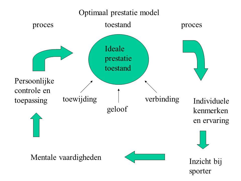 Optimaal prestatie model