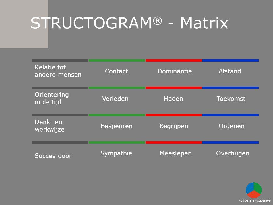 STRUCTOGRAM® - Matrix Relatie tot andere mensen Contact Dominantie