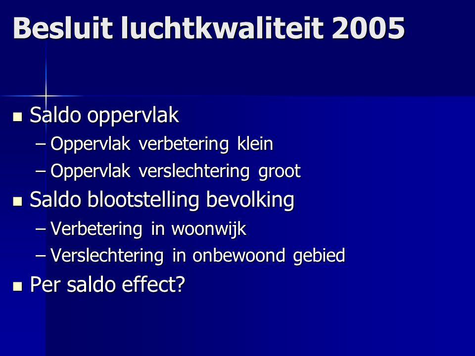 Besluit luchtkwaliteit 2005