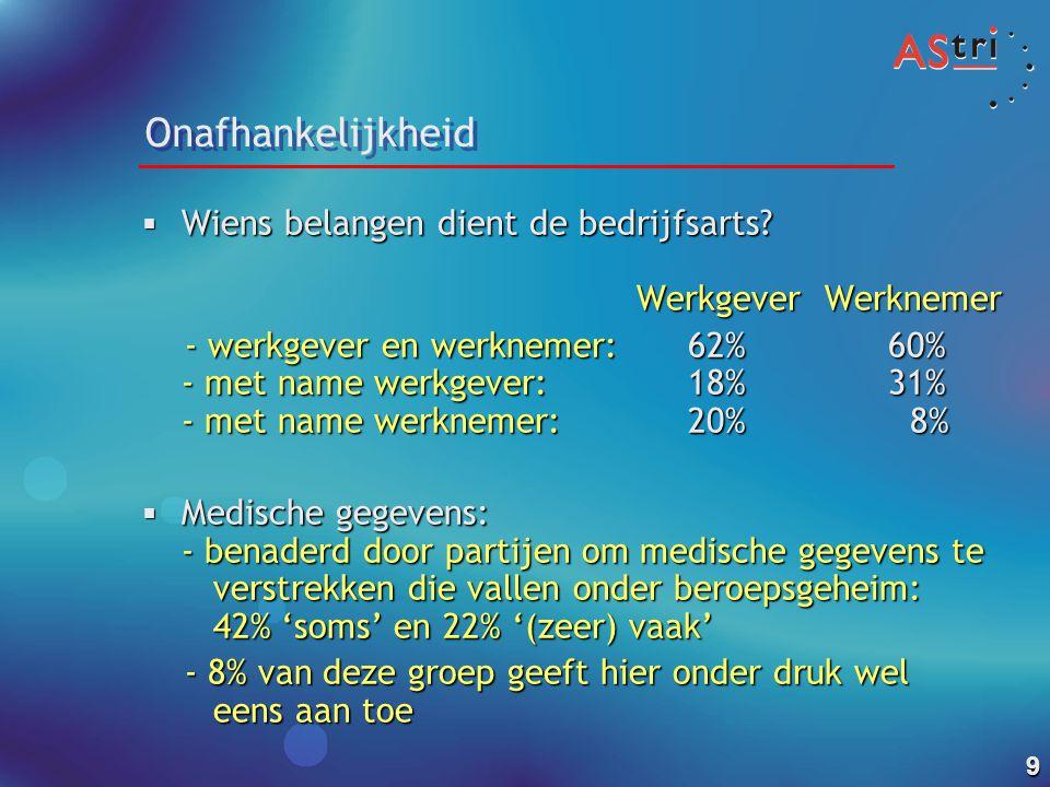 Onafhankelijkheid Wiens belangen dient de bedrijfsarts Werkgever Werknemer.