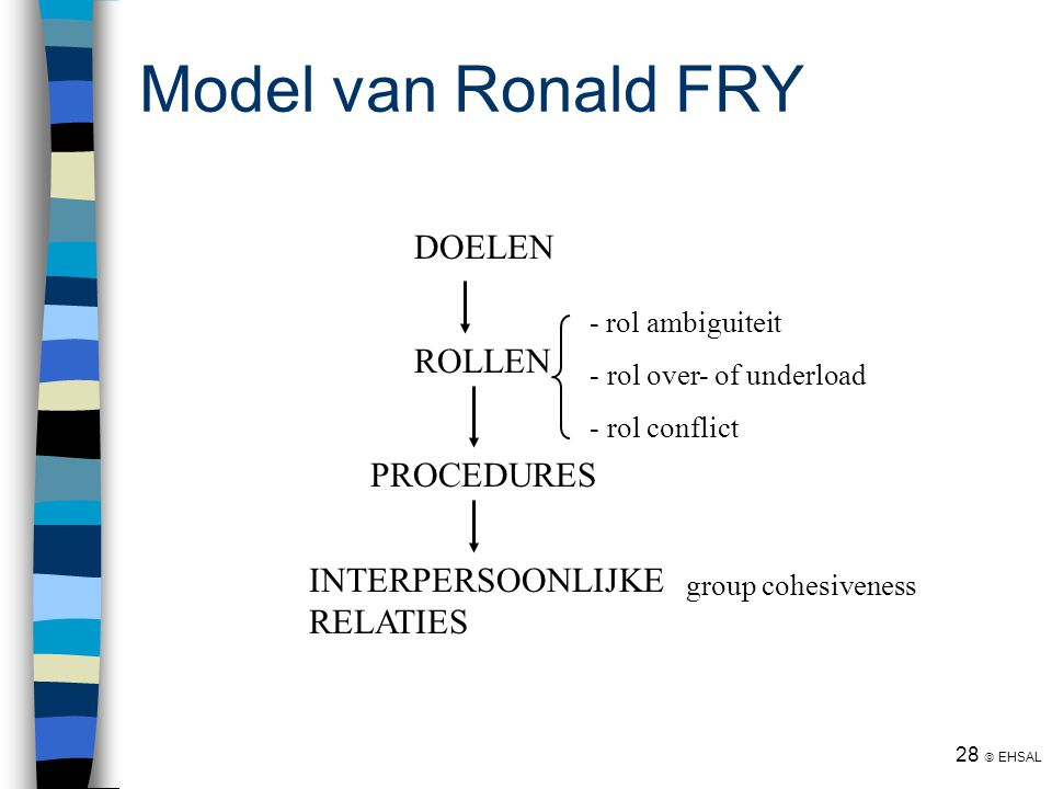 Model van Ronald FRY DOELEN ROLLEN PROCEDURES