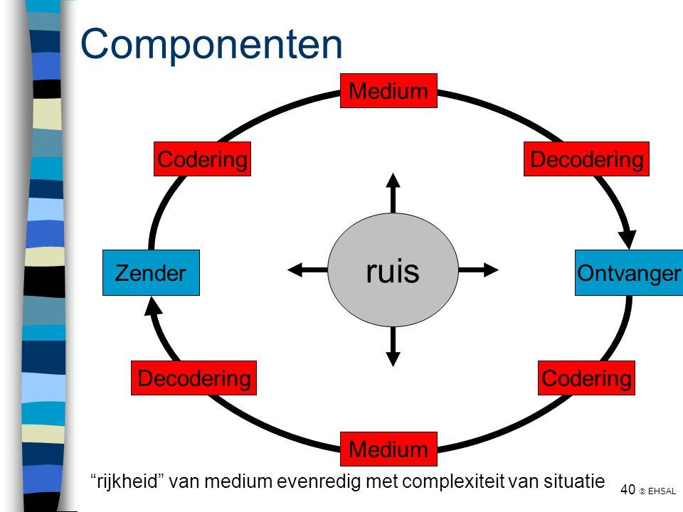 Componenten ruis Zender Ontvanger Codering Medium Decodering