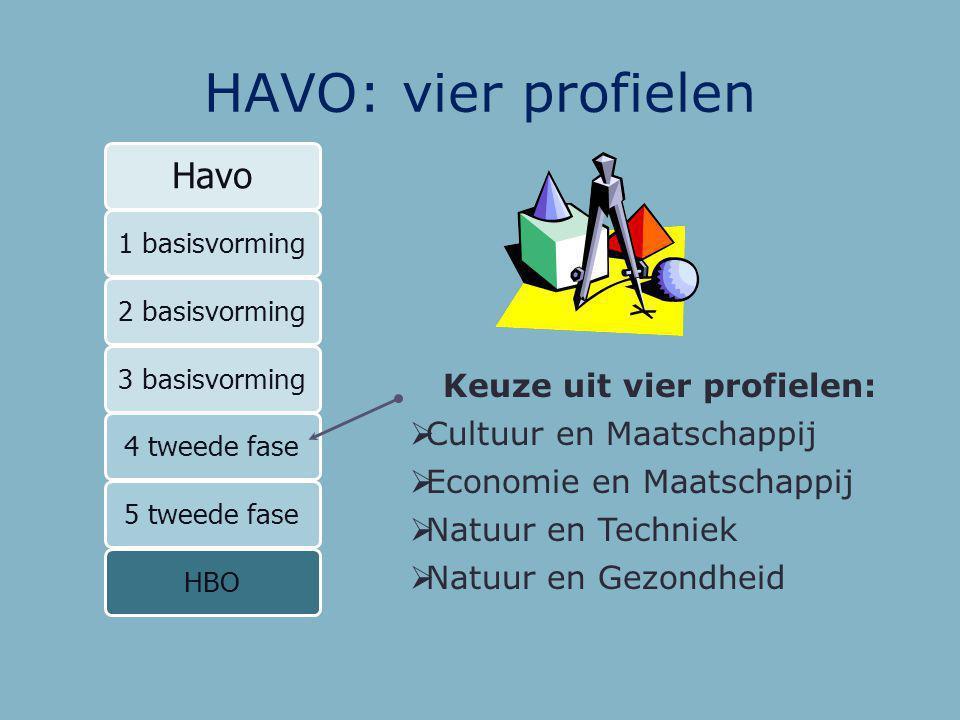 HAVO: vier profielen Havo Keuze uit vier profielen: