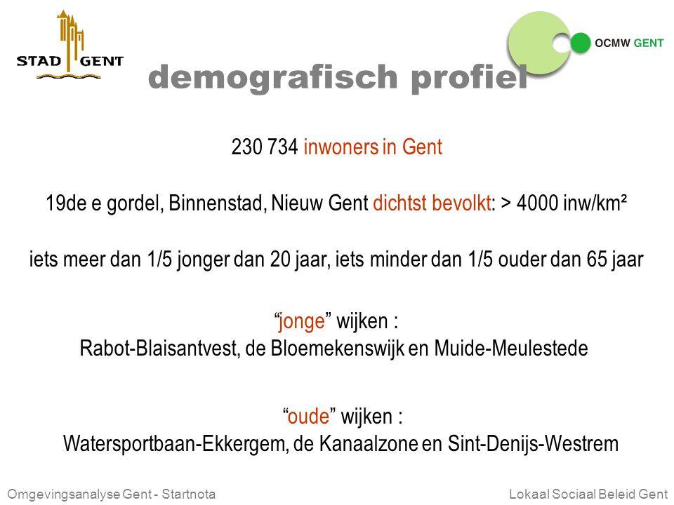 demografisch profiel 230 734 inwoners in Gent