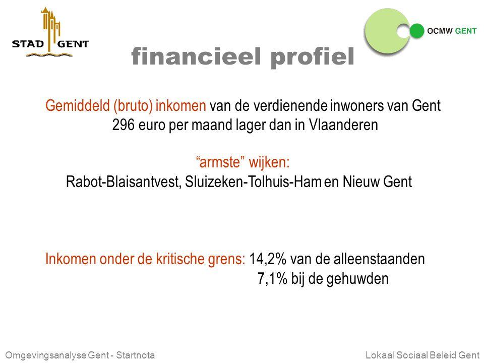 financieel profiel Gemiddeld (bruto) inkomen van de verdienende inwoners van Gent. 296 euro per maand lager dan in Vlaanderen.