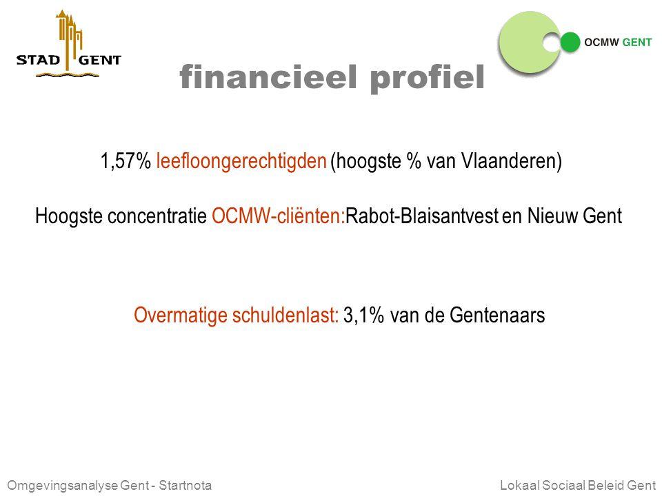 financieel profiel 1,57% leefloongerechtigden (hoogste % van Vlaanderen) Hoogste concentratie OCMW-cliënten:Rabot-Blaisantvest en Nieuw Gent.
