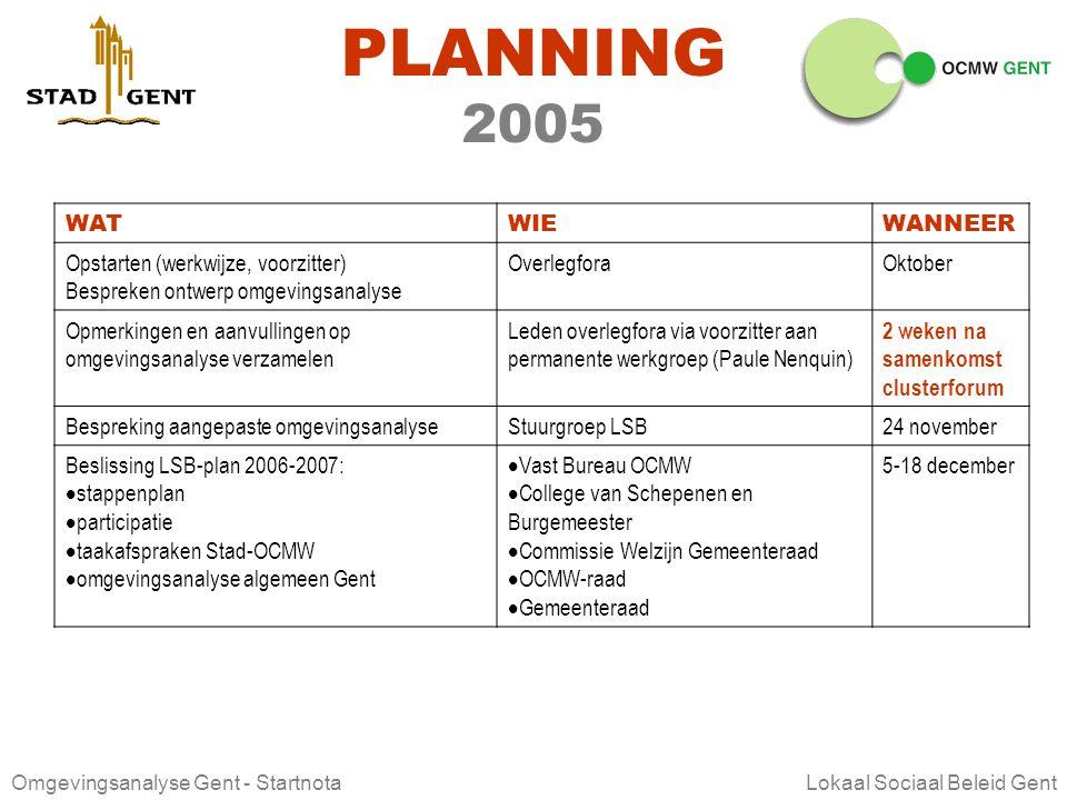 PLANNING 2005 WAT WIE WANNEER Opstarten (werkwijze, voorzitter)