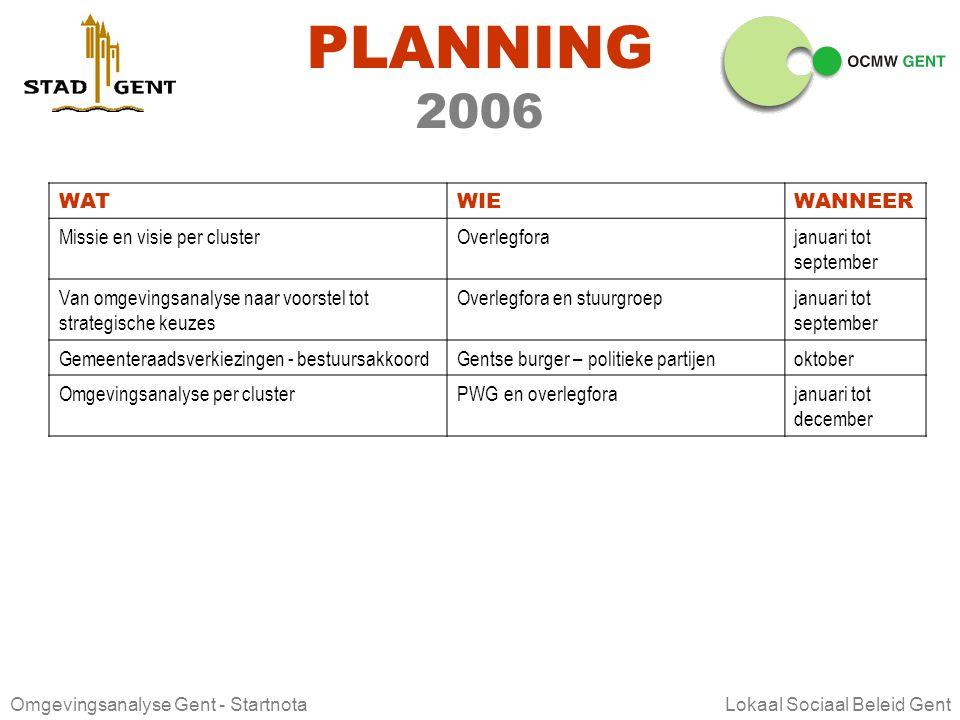 PLANNING 2006 WAT WIE WANNEER Missie en visie per cluster Overlegfora