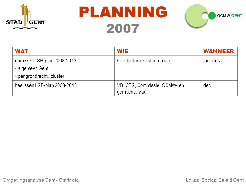 PLANNING 2007 WAT WIE WANNEER opmaken LSB-plan 2008-2013 algemeen Gent