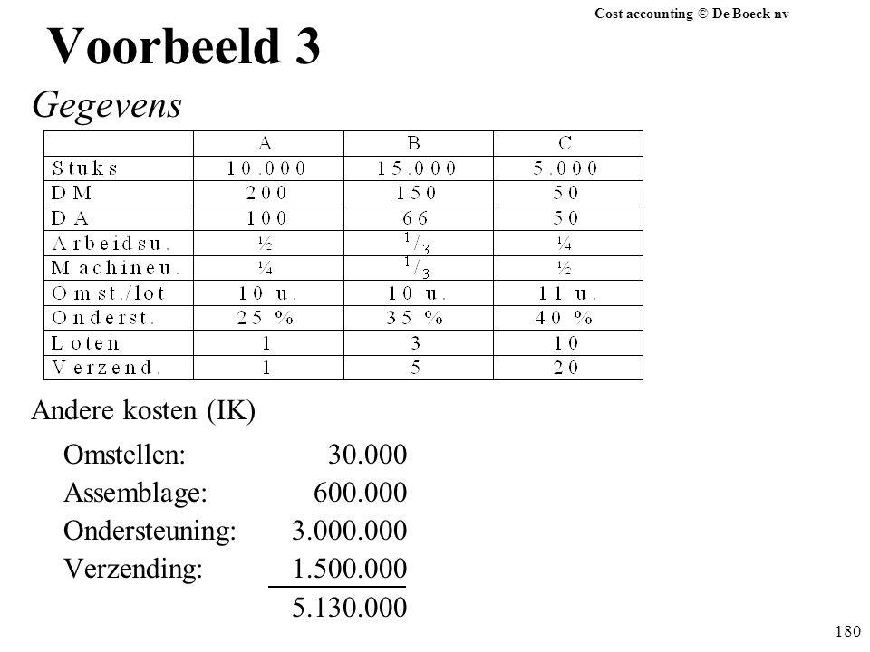 Voorbeeld 3 Gegevens Andere kosten (IK) Omstellen: 30.000
