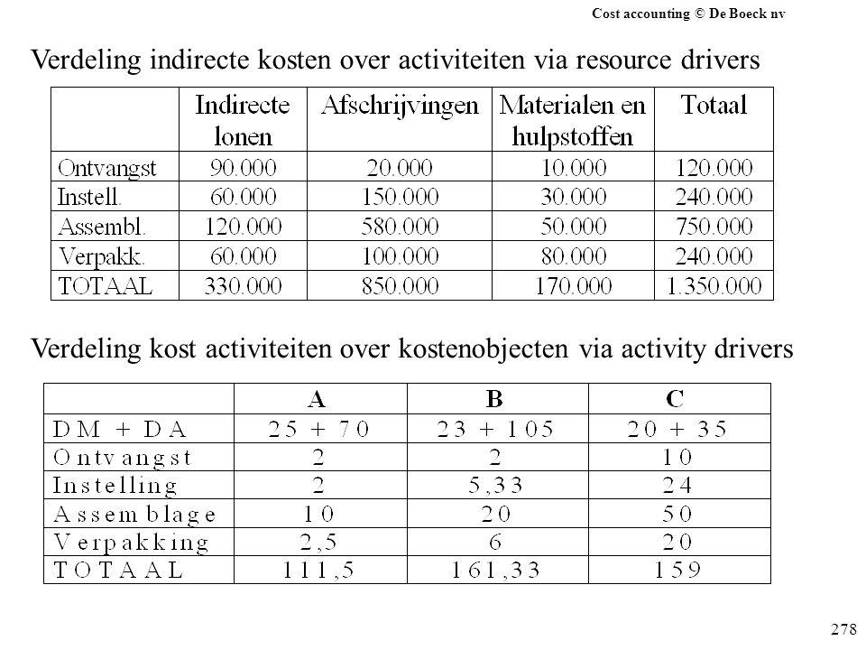 Verdeling indirecte kosten over activiteiten via resource drivers